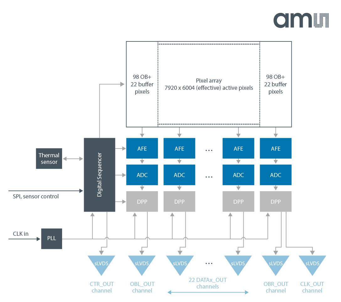 2017年1月 業界初の48Mピクセルのグローバルシャッターを実現するCMOS イメージセンサ(CMV50000) 毎秒30フレームで8kの解像度をサポート